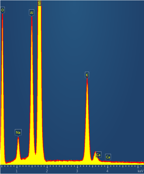 Comparison of spectra collected at over 400,000cps (yellow) and 4,000cps (red) from an Orthoclase Standard sample.
