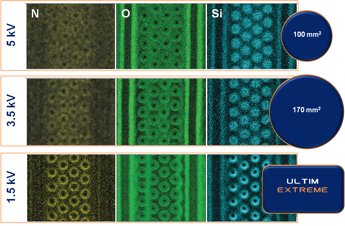 TruMaps of N, O and Si from a de-layered semiconductor device collected with constant acquisition time showing increasing spatial resolution with decreasing incident electron energy. Count rate is maintained at low kV by increasing solid angle, and using windowless collection in the case of Ultim Extreme.